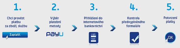 PayU proces propojení
